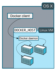 docker-machine