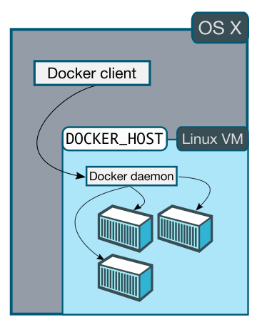 Docker machine에 대하여